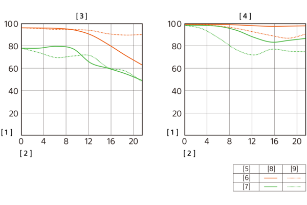 Afbeelding van MTF-grafiek