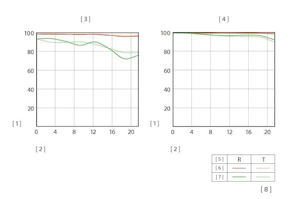 Illustratie van de MTF-grafiek