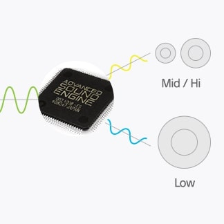 Low Pass- en High Pass-filters