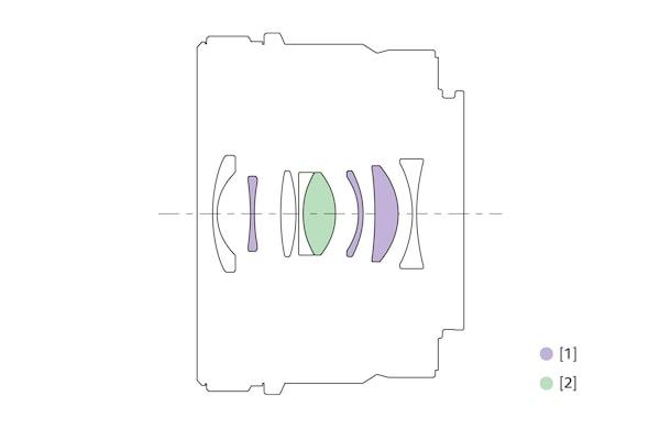 Illustratie van de lensstructuur